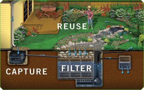 rainxchange_diagram for rain water harvesting